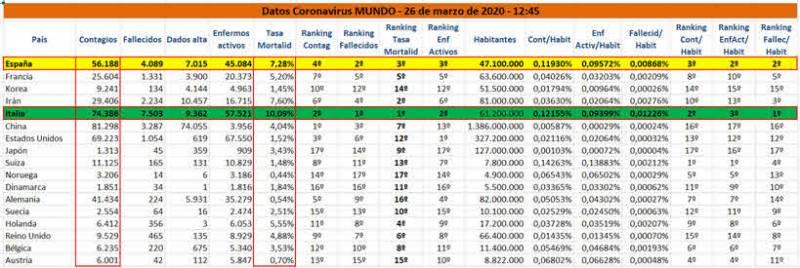 Tabla 1. Datos Coronavirus Mundo