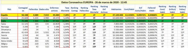 Tabla 2. Datos Coronavirus Europa