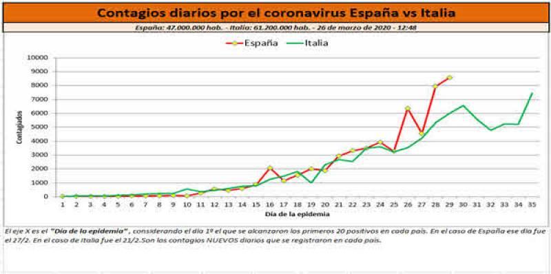 Gráfico 2. Contagios diarios por el coronavirus España vs Italia