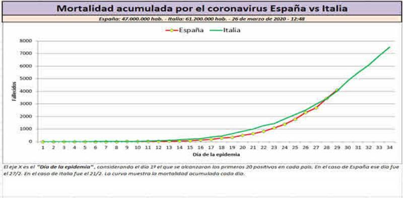 Gráfico 3. Mortalidad acumulada por el coronavirus España vs Italia