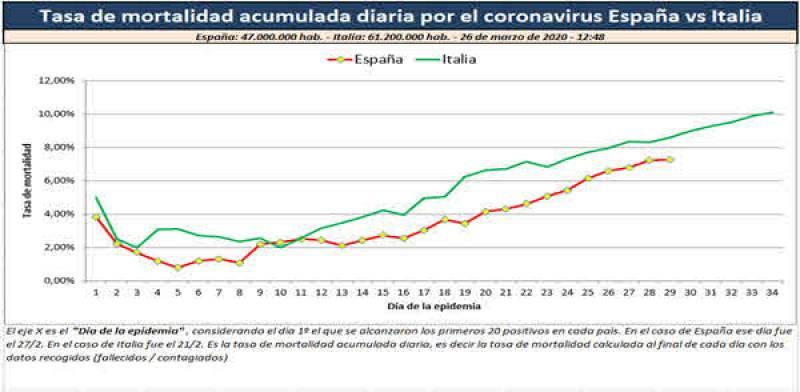 Gráfico 4. Tasa de mortalidad acumulada diaria por el coronavirus España vs Italia